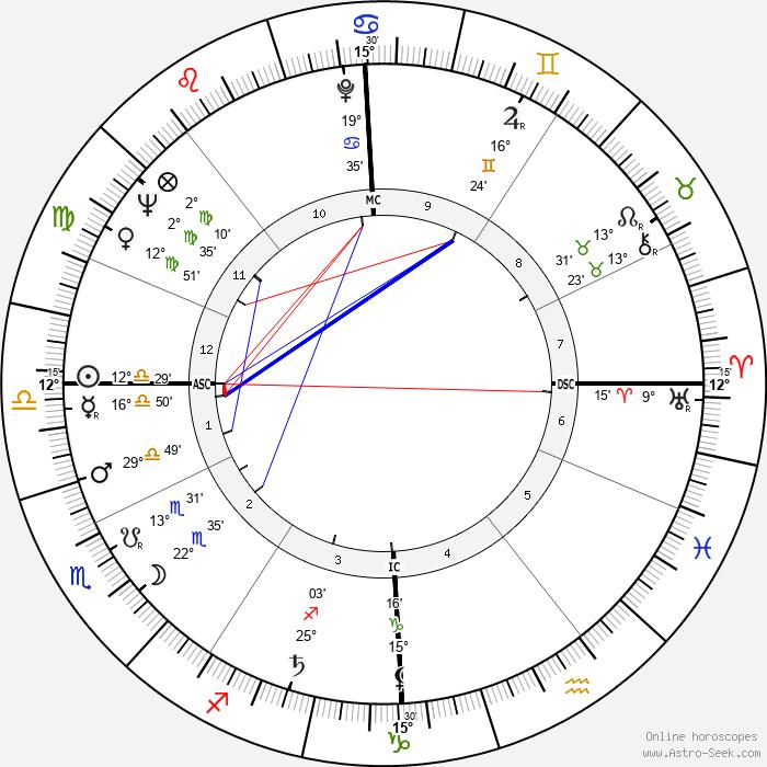 Bruno Cremer - Birth horoscope chart