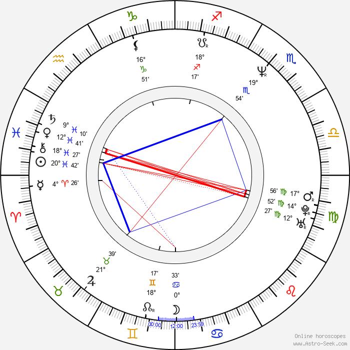 Bruno de Almeida - Birth horoscope chart