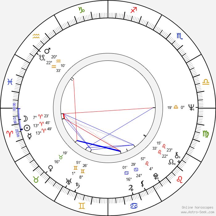 Bruno Di Luia - Birth horoscope chart