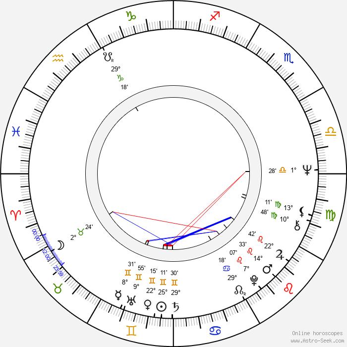 Bruno Gantillon - Birth horoscope chart