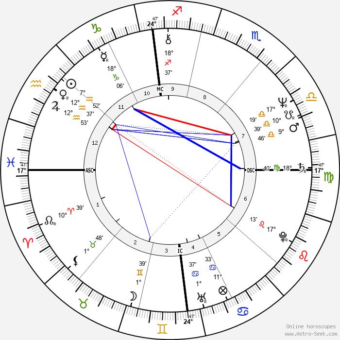 Bruno Gollnisch - Birth horoscope chart