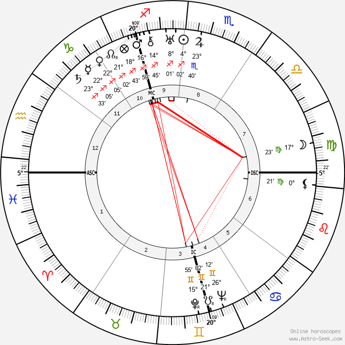Bruno Hauptmann - Birth horoscope chart