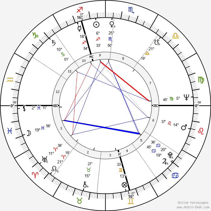 Bruno Huber - Birth horoscope chart