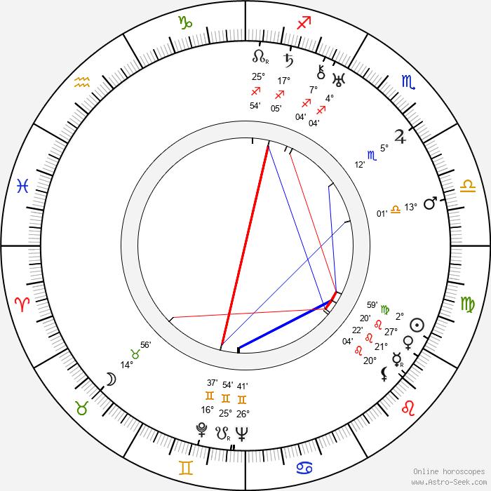 Bruno Hübner - Birth horoscope chart