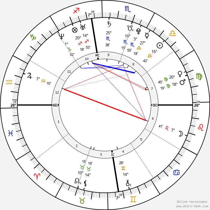 Bruno Mars - Birth horoscope chart