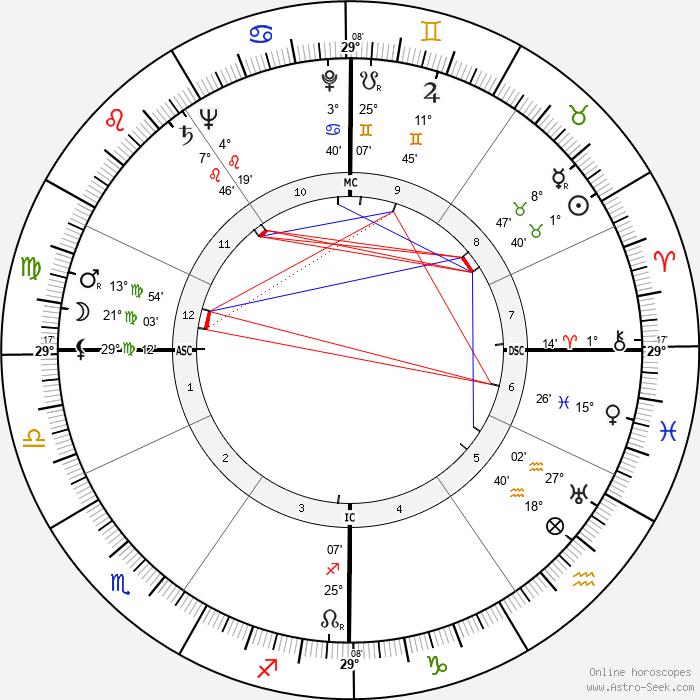 Bruno Mussolini - Birth horoscope chart