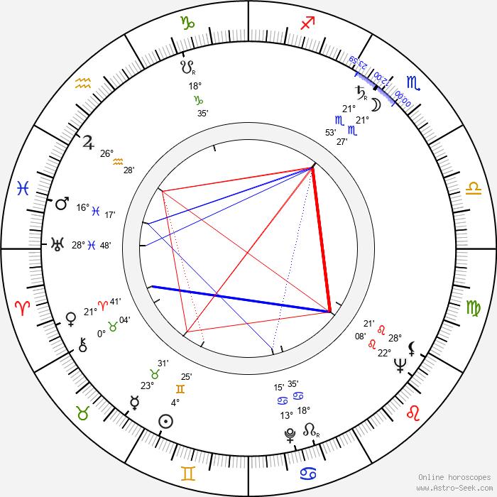 Bruno Nicolai - Birth horoscope chart