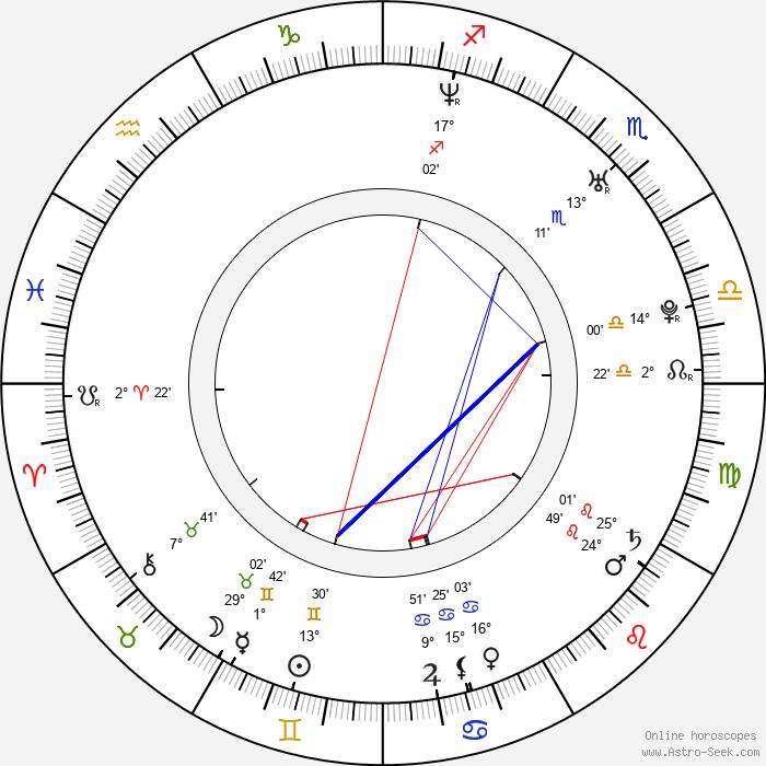 Bruno Oro - Birth horoscope chart