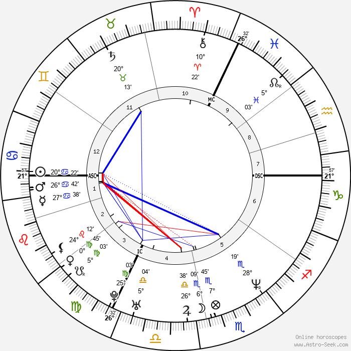 Bruno Salomone - Birth horoscope chart