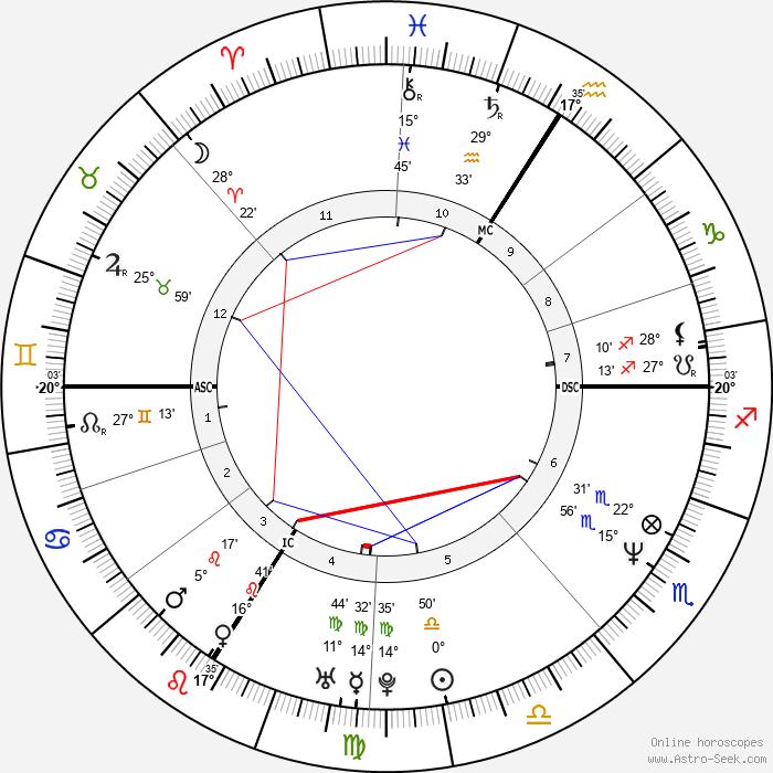 Bruno Solo - Birth horoscope chart
