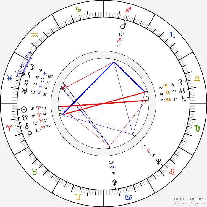 Bruno VeSota - Birth horoscope chart