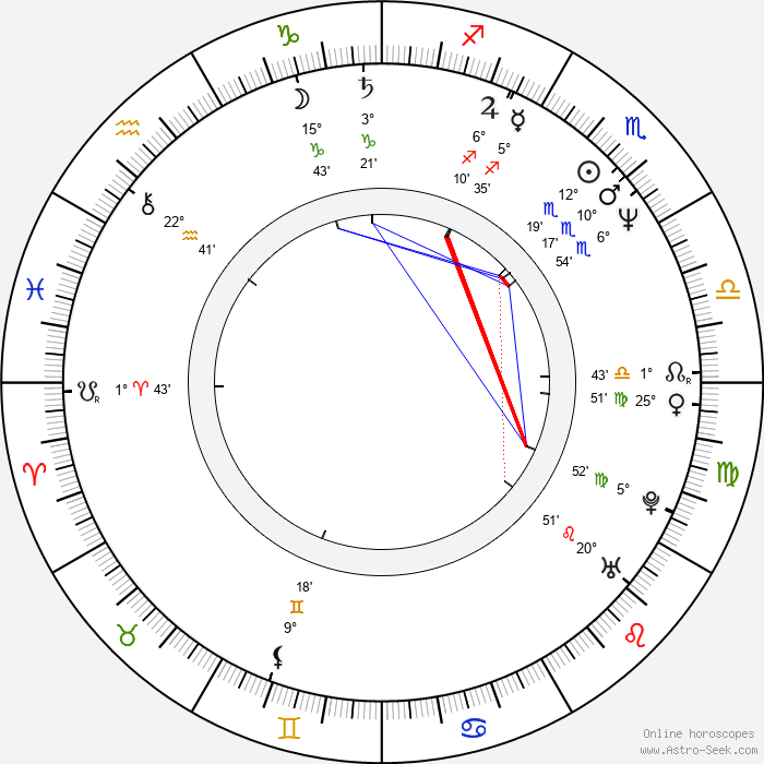 Bryan Adams - Birth horoscope chart