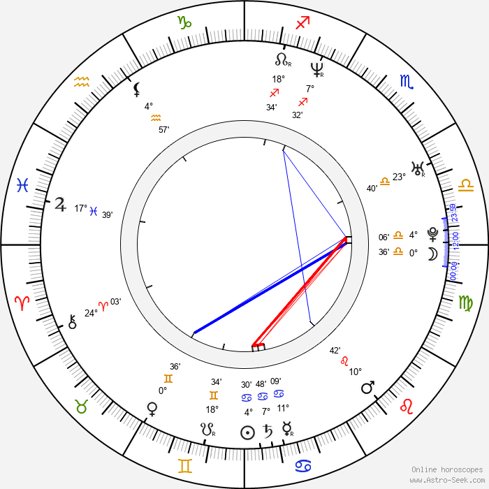 Bryan Chan - Birth horoscope chart