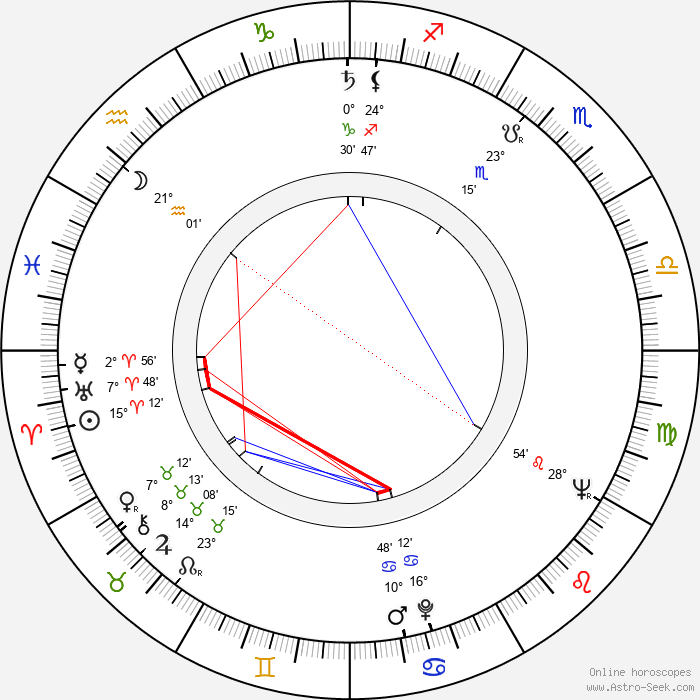 Bryan Clark - Birth horoscope chart
