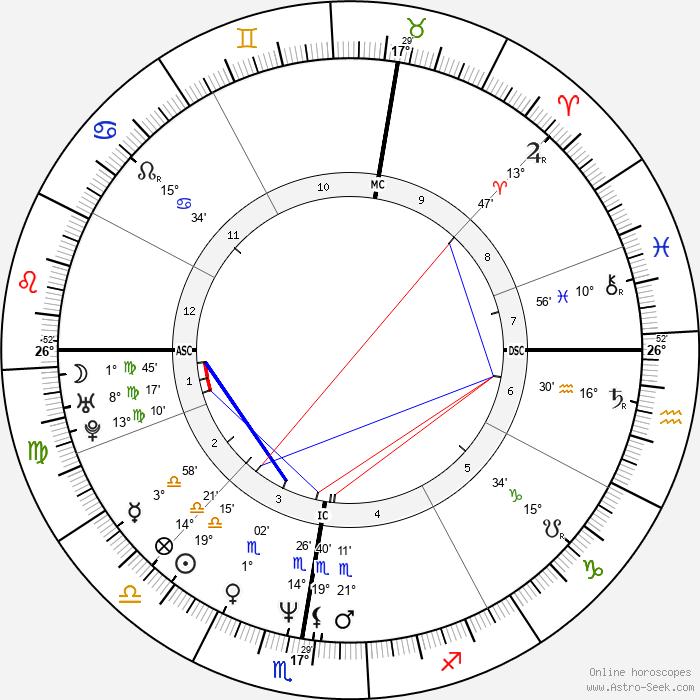 Bryan David Hickerson - Birth horoscope chart