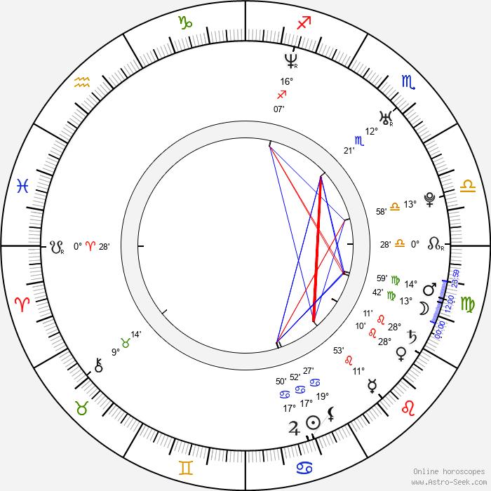Bryan Dick - Birth horoscope chart