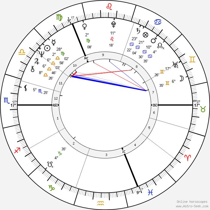 Bryan Ferry - Birth horoscope chart