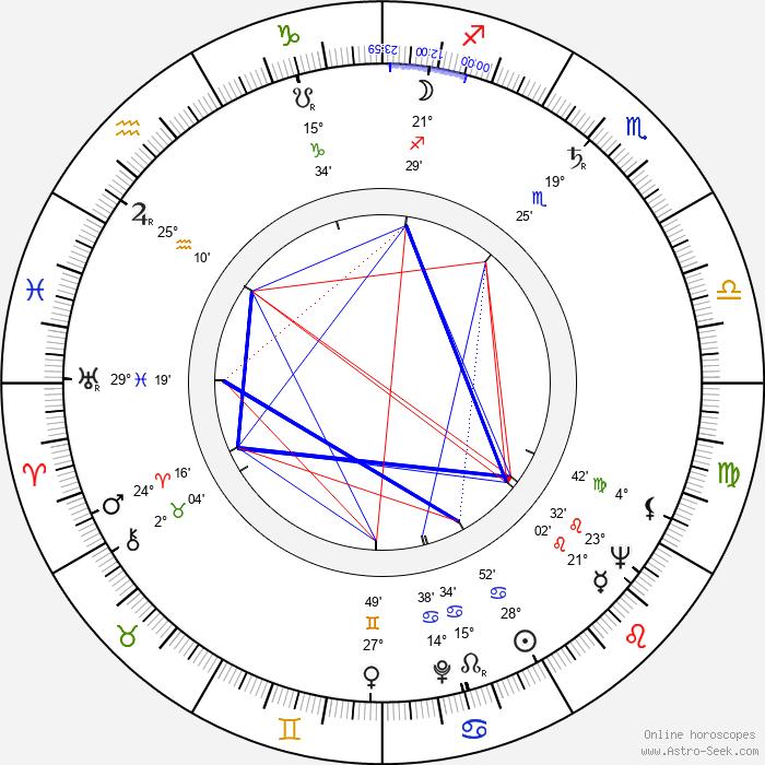 Bryan Forbes - Birth horoscope chart