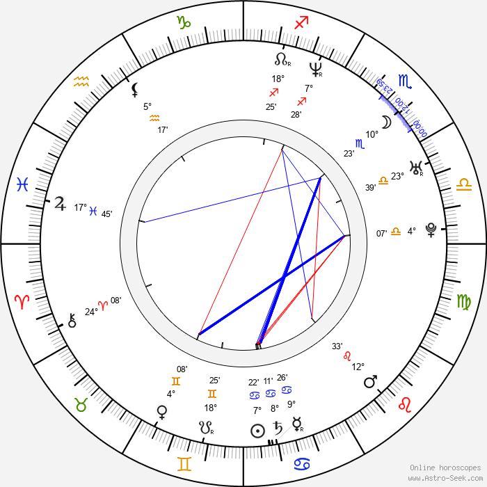 Bryan Irzyk - Birth horoscope chart
