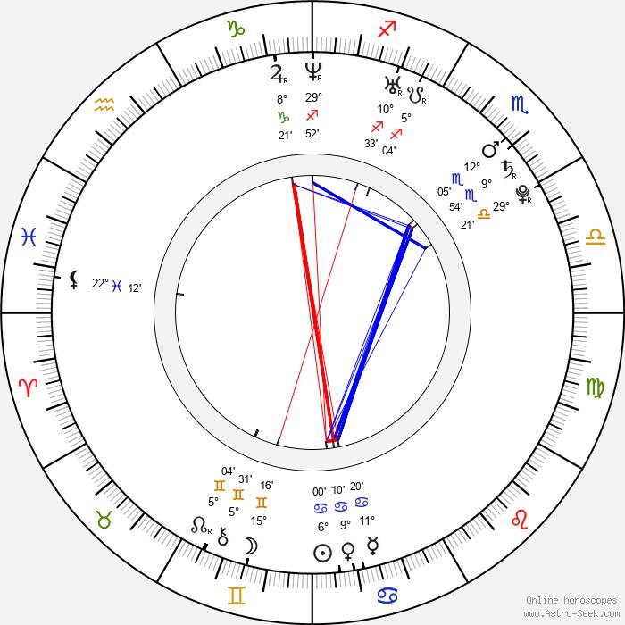 Bryan McGregor - Birth horoscope chart