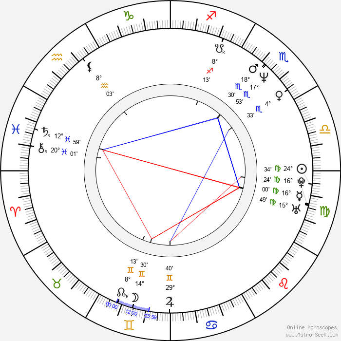 Bryan Singer - Birth horoscope chart