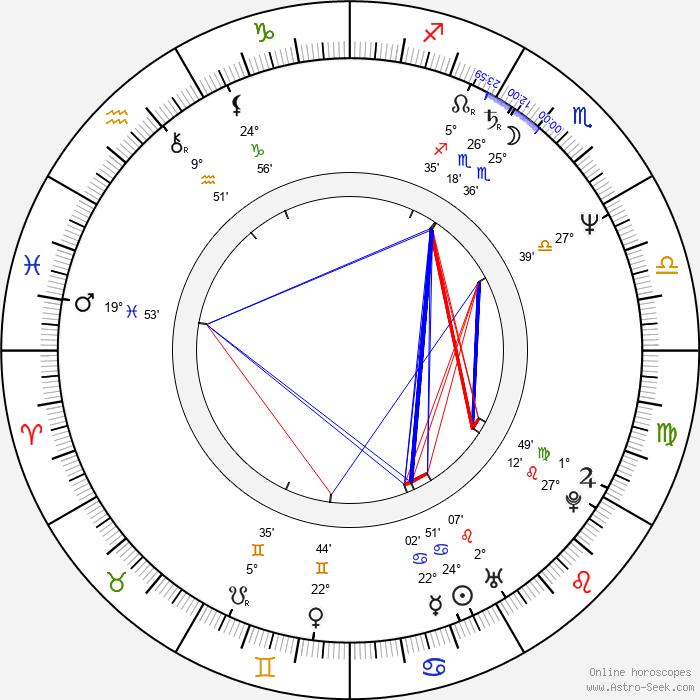 Bryan Trottier - Birth horoscope chart