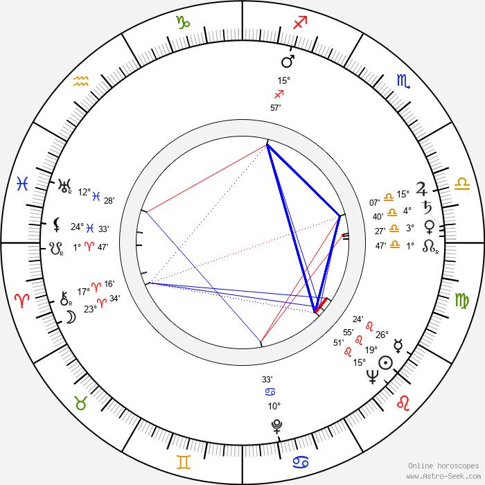 Buck Kartalian - Birth horoscope chart