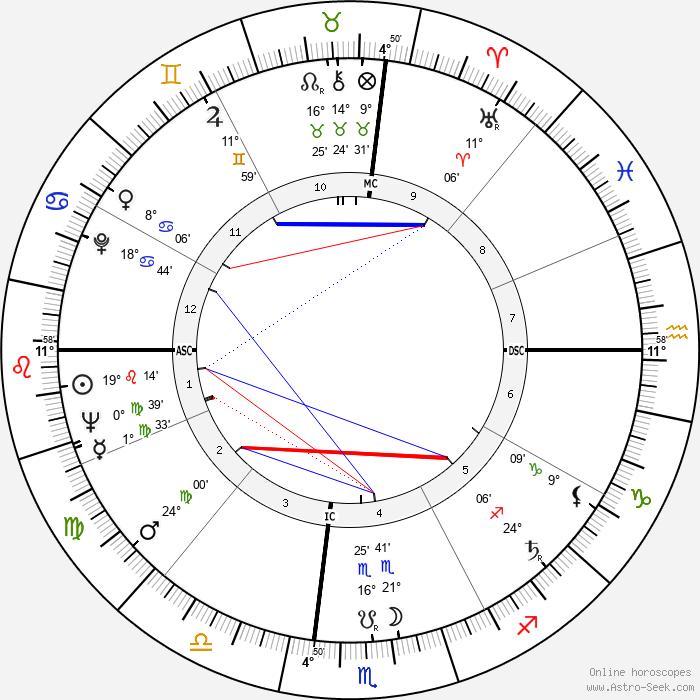 Buck Owens - Birth horoscope chart