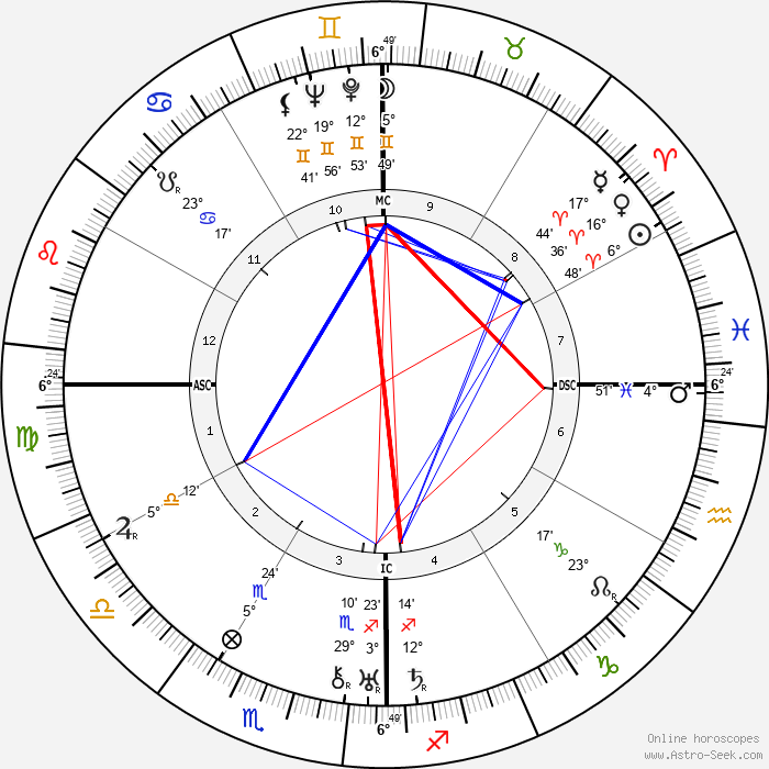 Buck Ruxton - Birth horoscope chart