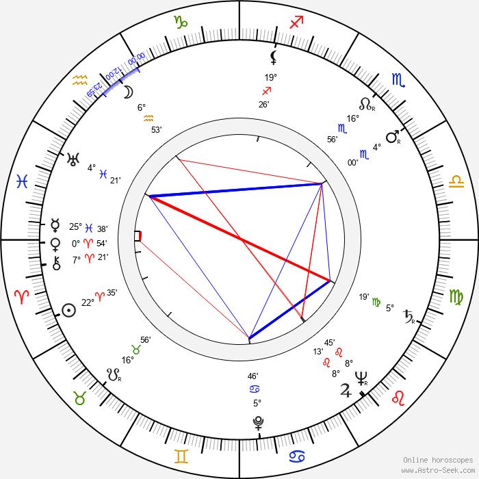 Buck Young - Birth horoscope chart