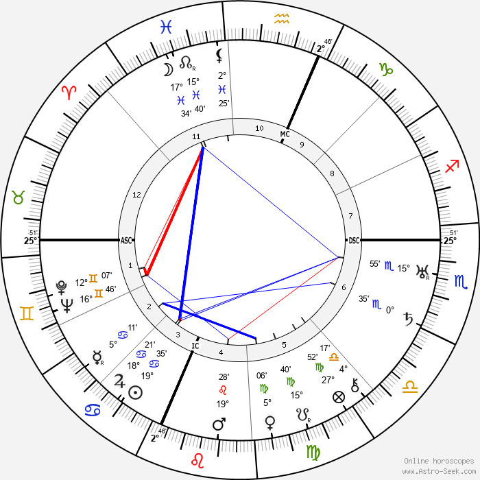 Buckminister Fuller - Birth horoscope chart