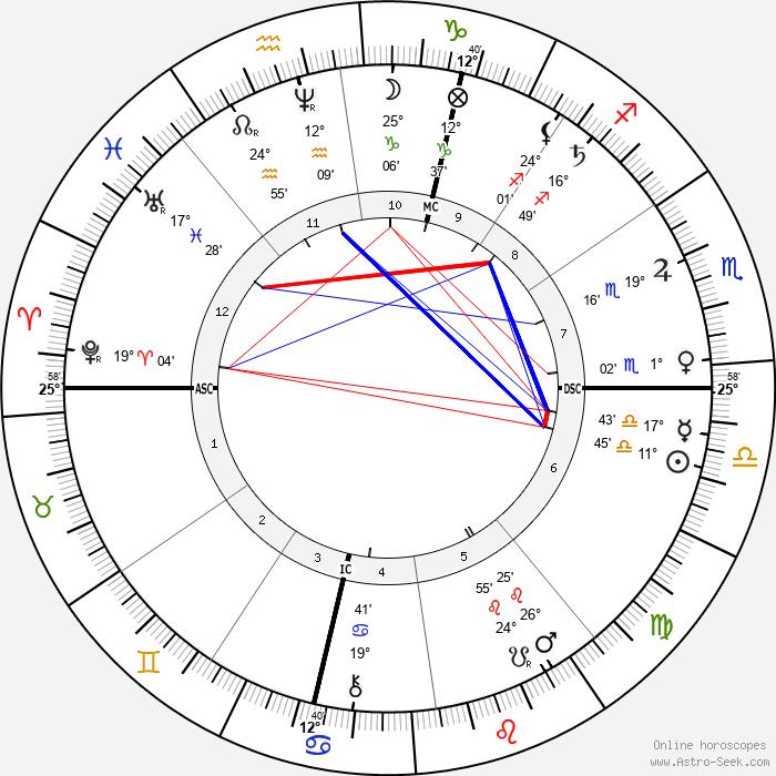 Buckskin Joe - Birth horoscope chart