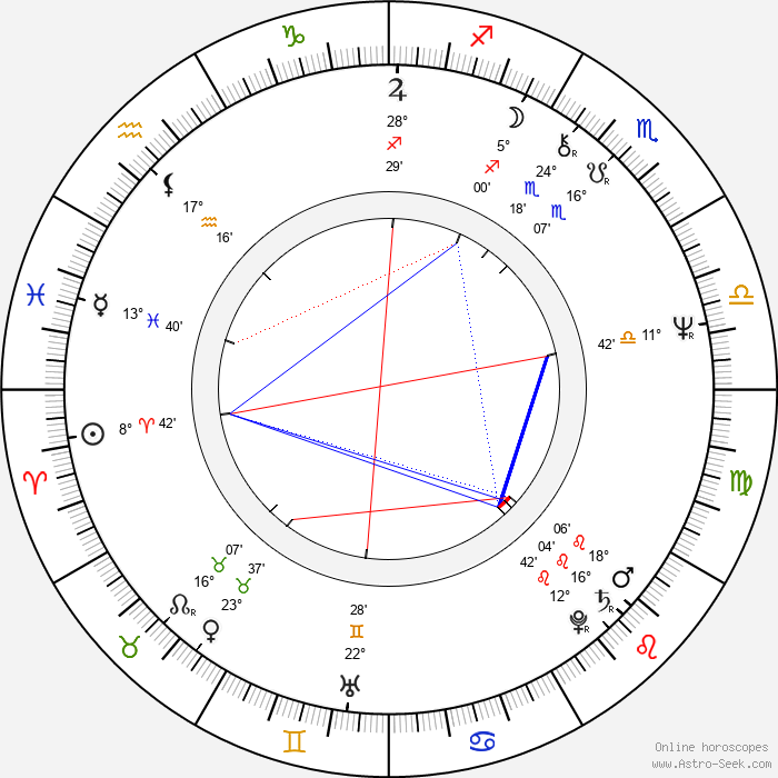 Bud Cort - Birth horoscope chart