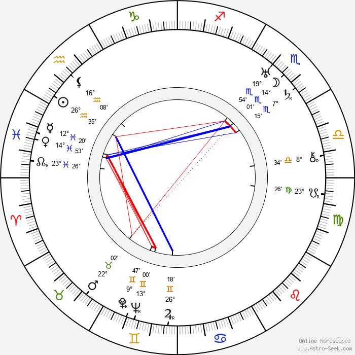 Bud Jamison - Birth horoscope chart