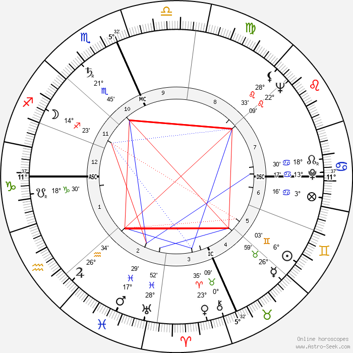 Bud Shank - Birth horoscope chart