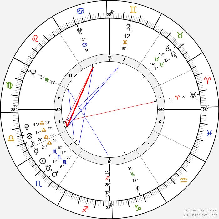 Bud Spencer - Birth horoscope chart