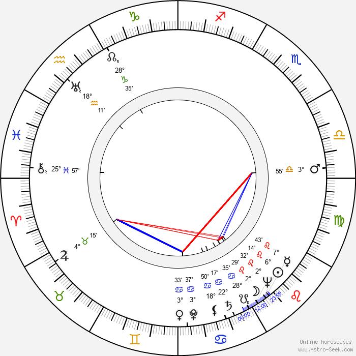 Budd Boetticher - Birth horoscope chart