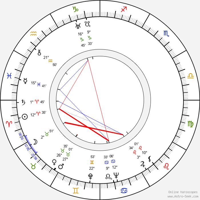Buddy Ebsen - Birth horoscope chart