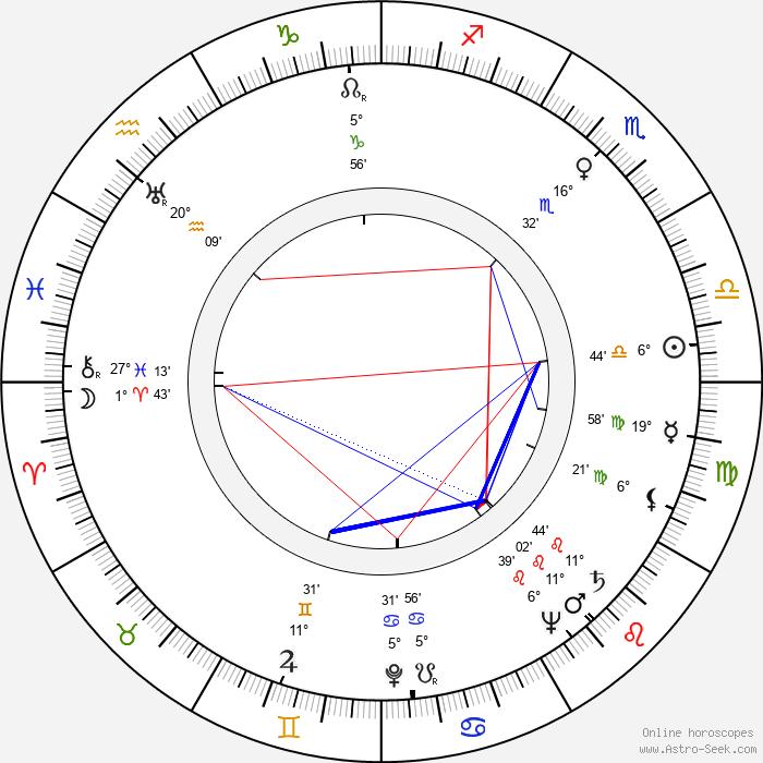 Buddy Rich - Birth horoscope chart