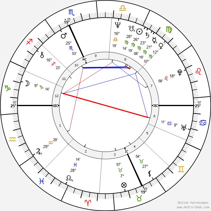 Buddy Schultz - Birth horoscope chart