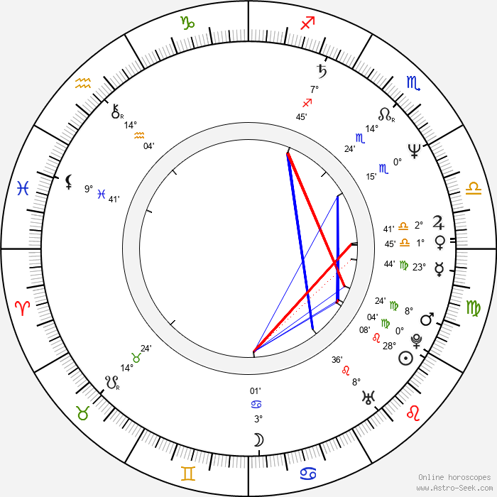Budgie - Birth horoscope chart