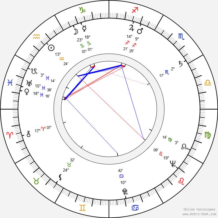 Bully Buhlan - Birth horoscope chart