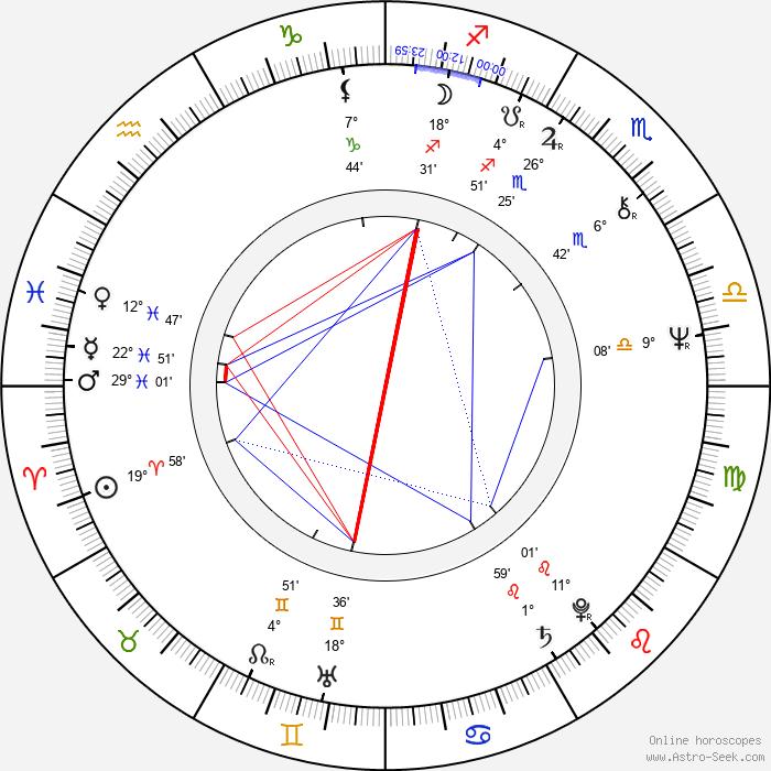 Bunny Wailer - Birth horoscope chart