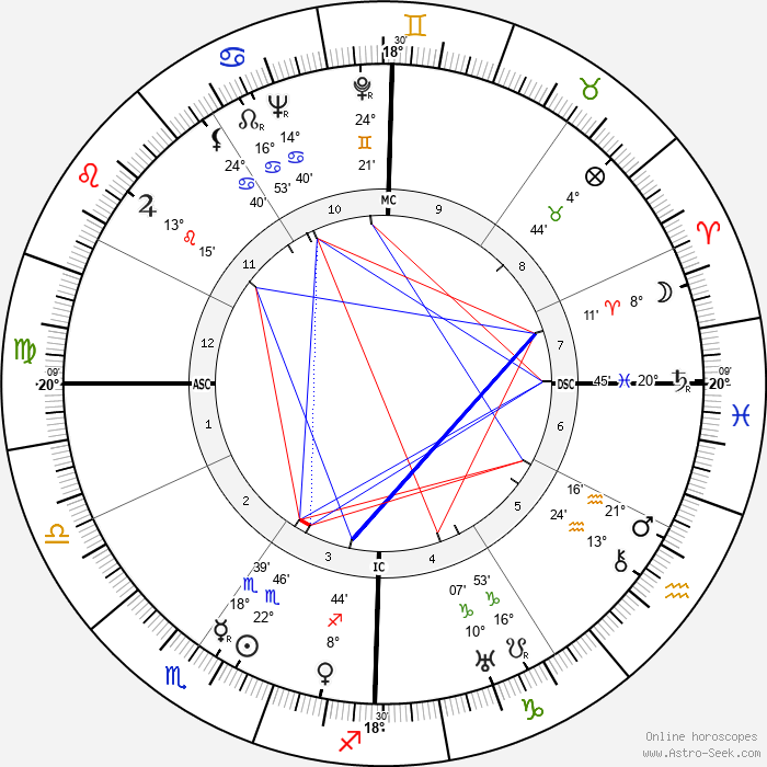 Burgess Meredith - Birth horoscope chart