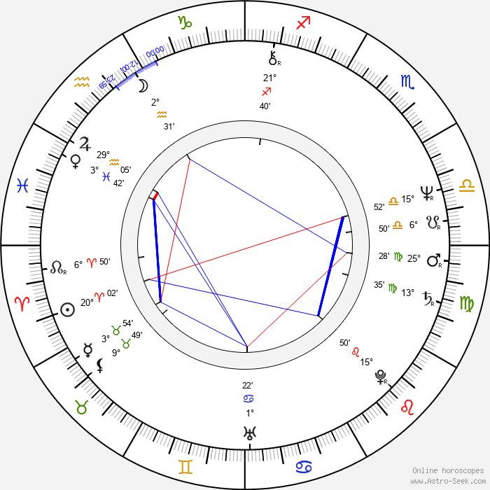 Burke Shelley - Birth horoscope chart