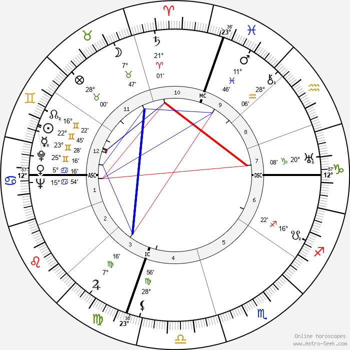 Burl Ives - Birth horoscope chart