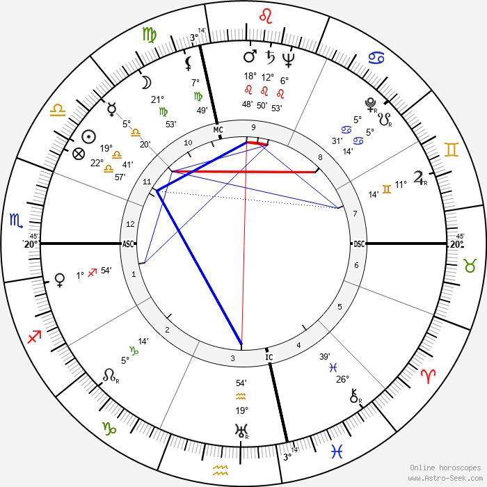 Burr Tillstrom - Birth horoscope chart