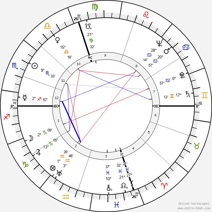 Burt Lancaster - Birth horoscope chart