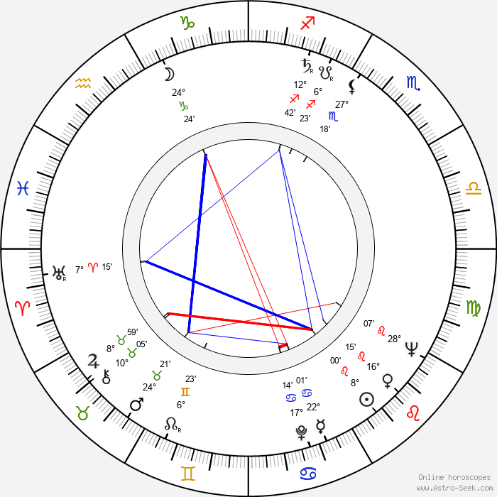 Burt Topper - Birth horoscope chart