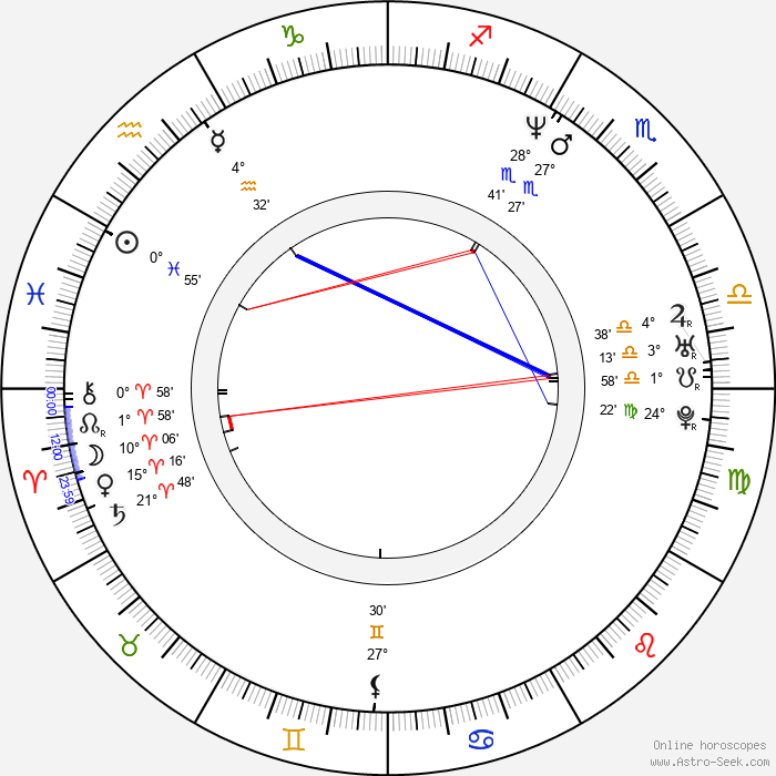 Burton C. Bell - Birth horoscope chart